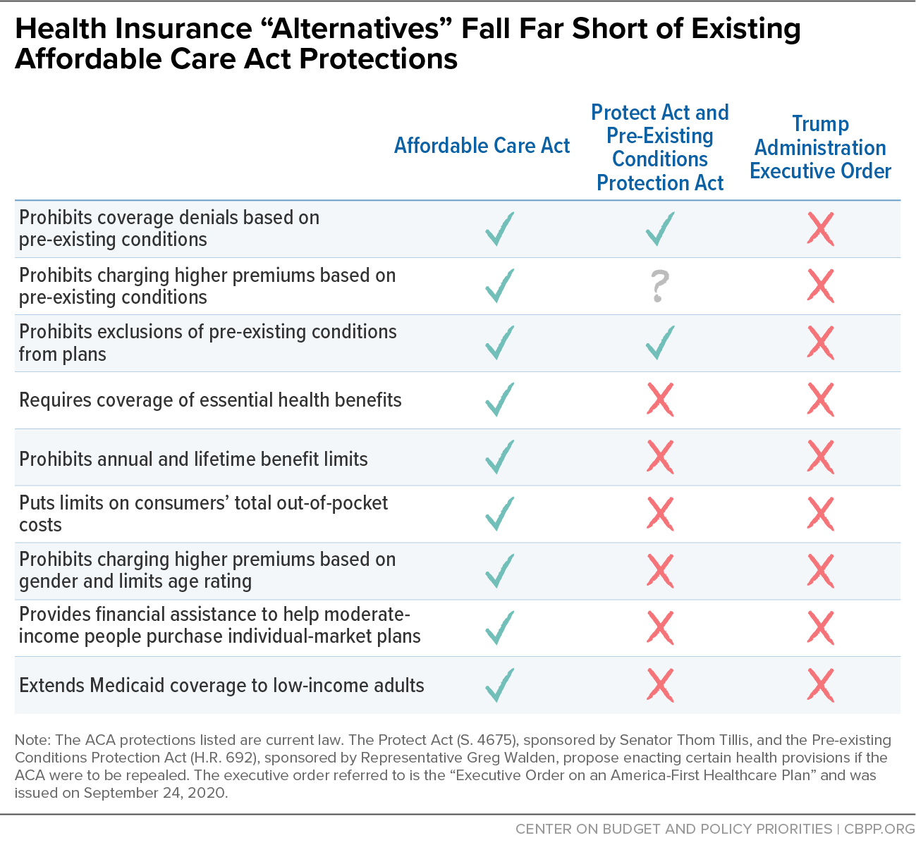 "Health Insurance ""Alternatives"" Fall Far Short of Existing Affordable Care Act Protections"