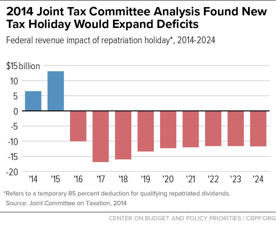2014 Joint Tax Committee Analysis Found New Tax Holiday Would Expand Deficits