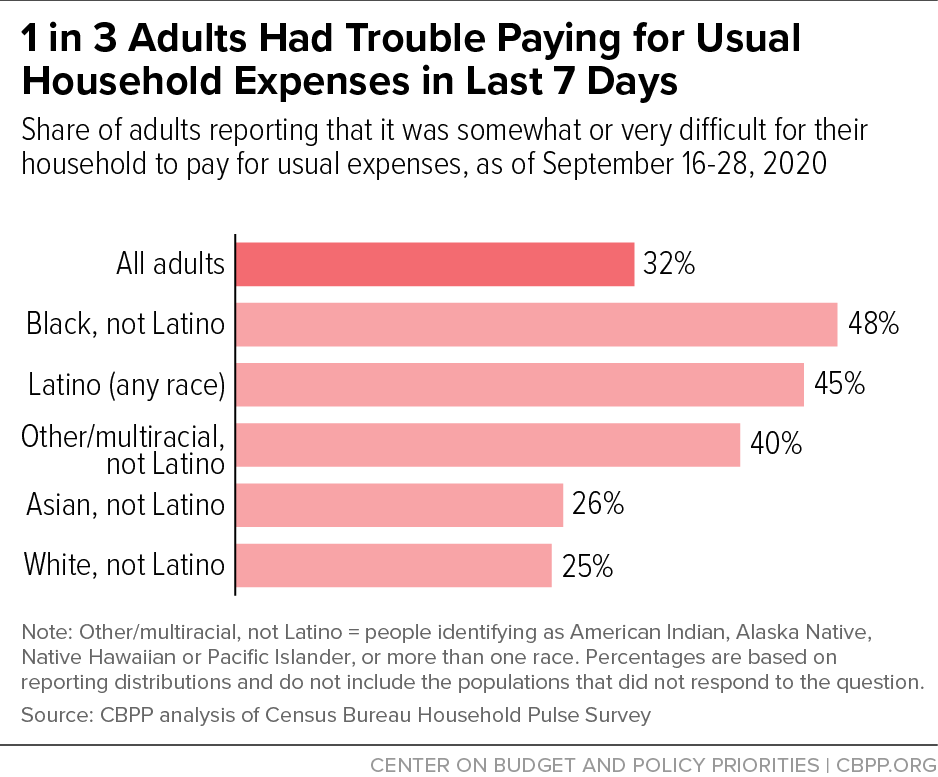 1 in 3 Adults Had Trouble Paying for Usual Household Expenses in Last 7 Days