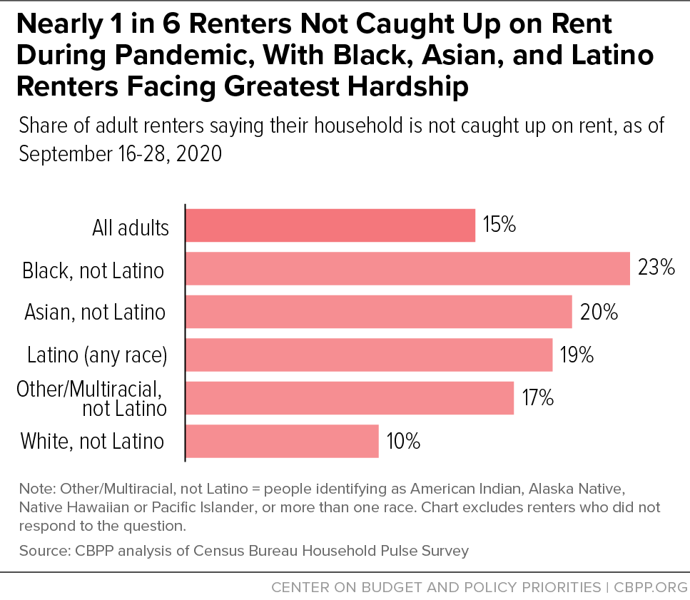Nearly 1 in 6 Renters Not Caught Up on Rent During Pandemic, With Black, Asian, and Latino Renters Facing Greatest Hardship