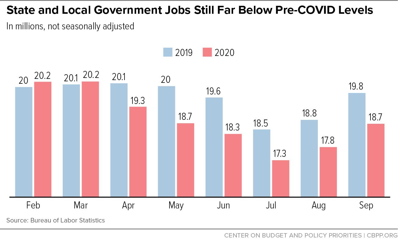 State and Local Government Jobs Still Far Below Pre-COVID Levels