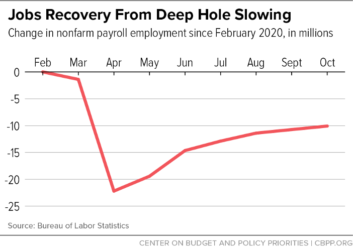 Jobs Recovery From Deep Hole Slowing