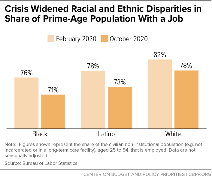 Crisis Widened Racial and Ethnic Disparities in Share of Prime-Age Population With a Job