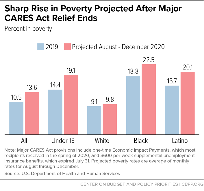 Sharp Rise in Poverty Projected After Major CARES Act Relief Ends