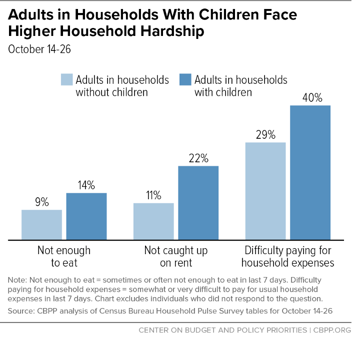Adults in Households With Children Face Higher Household Hardship