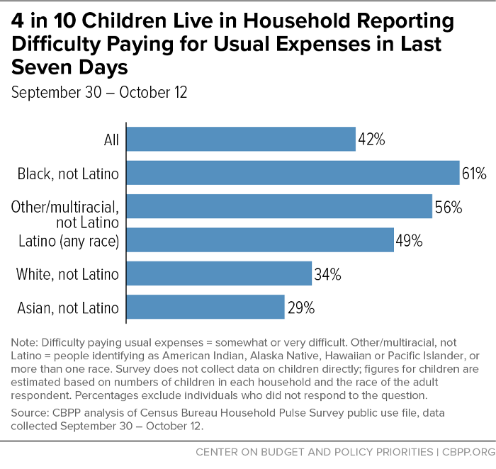 4 in 10 Children Live in Household Reporting Difficulty Paying for Usual Expenses in Last Seven Days
