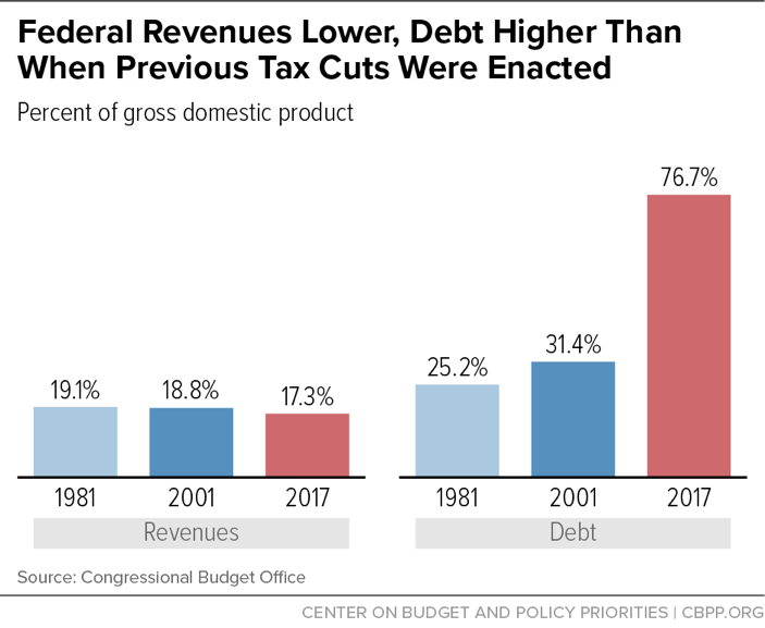 Federal Revenues Lower, Debt Higher Than When Previous Tax Cuts Were Enacted
