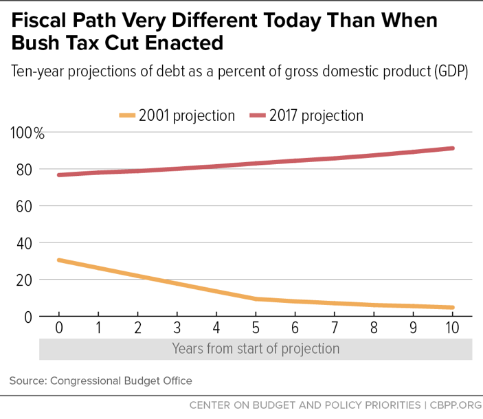 Fiscal Path Very Different Today Than When Bush Tax Cut Enacted