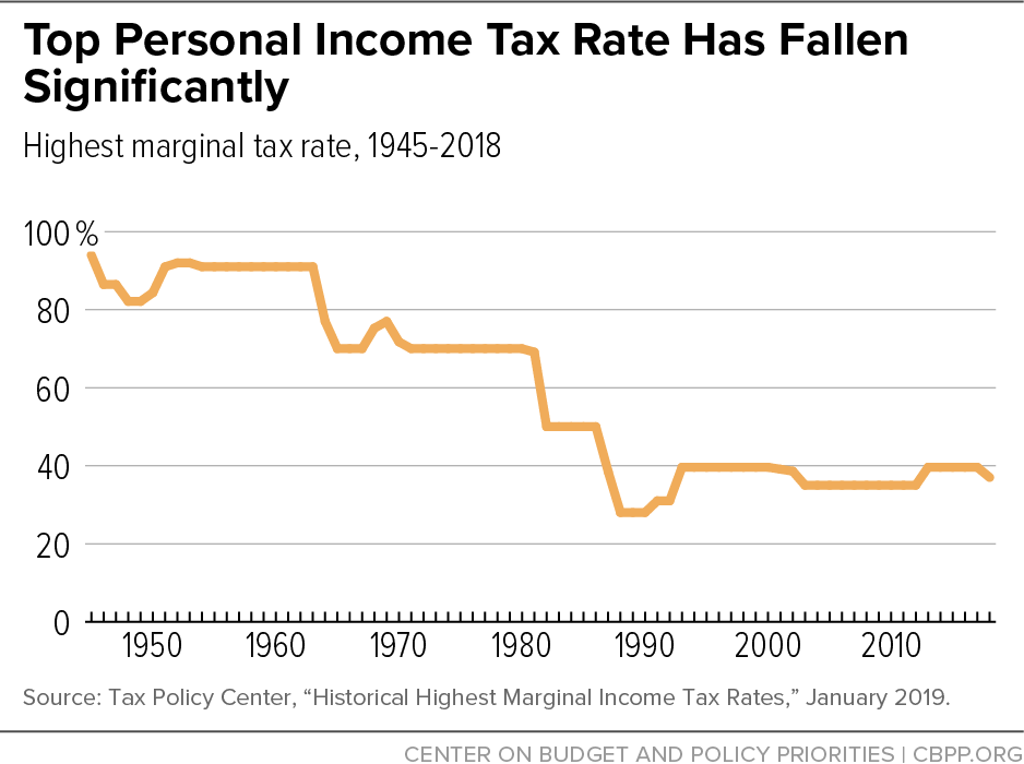 Top Personal Income Tax Rate Has Fallen Significantly