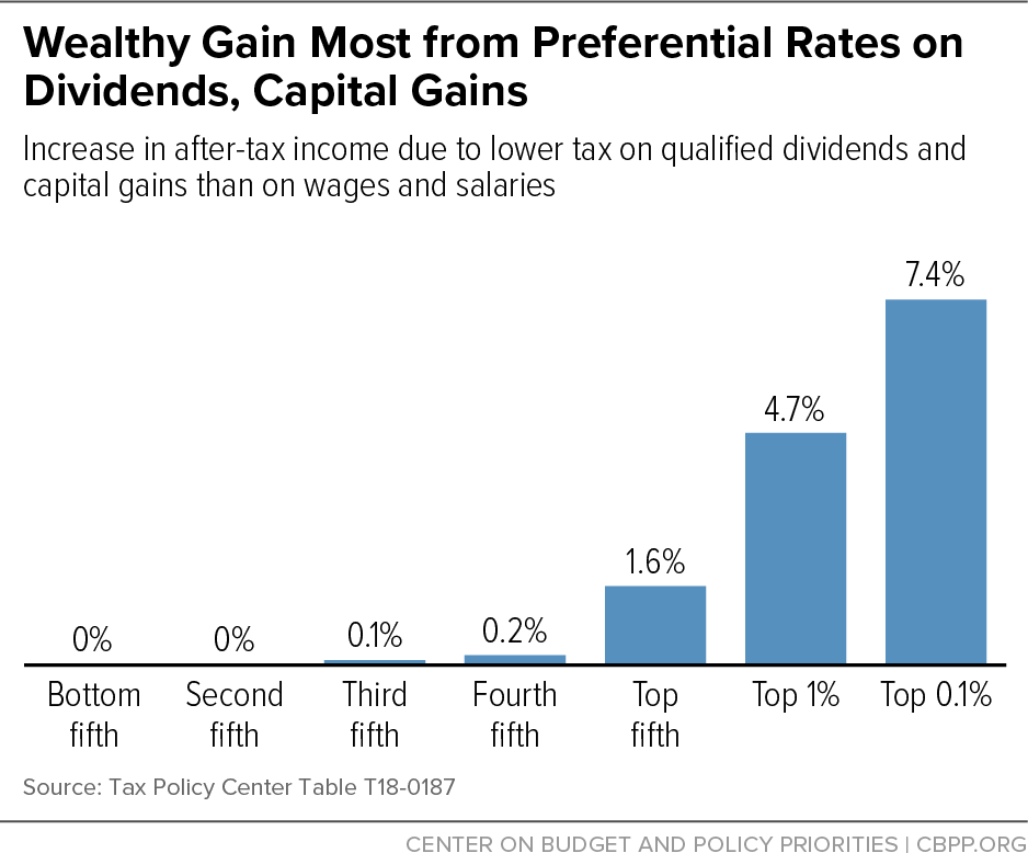 Wealthy Gain Most from Preferential Rates on Dividends, Capital Gains