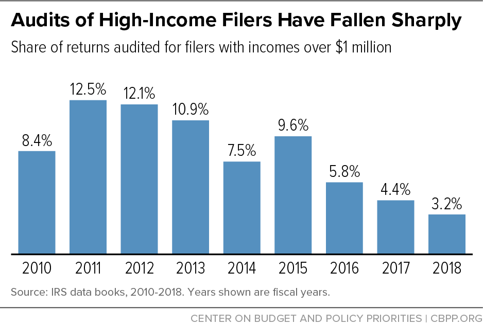 Audits of High-Income Filers Have Fallen Sharply