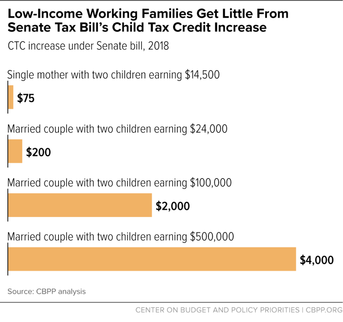 New Senate Child Credit Proposal Still Doesn't Prioritize Families That Most Need It