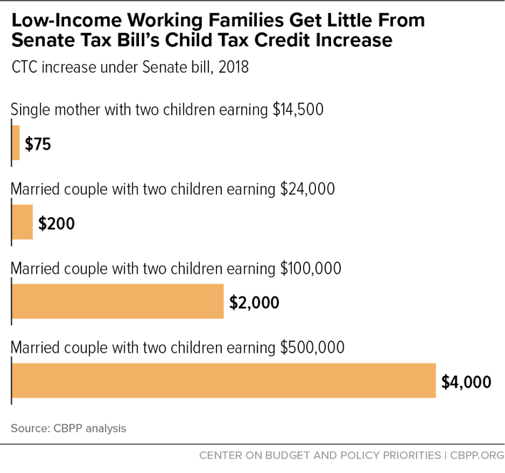 Low-Income Working Families Get Little From Senate Tax Bill's Child Tax Credit Increase