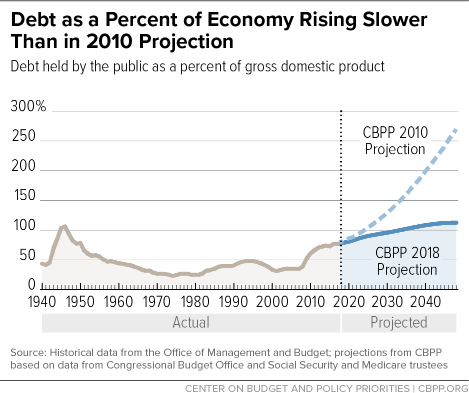 Debt as a Percent of Economy Rising Slower Than in 2010 Projection