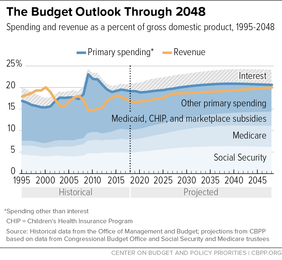 The Budget Outlook Through 2048