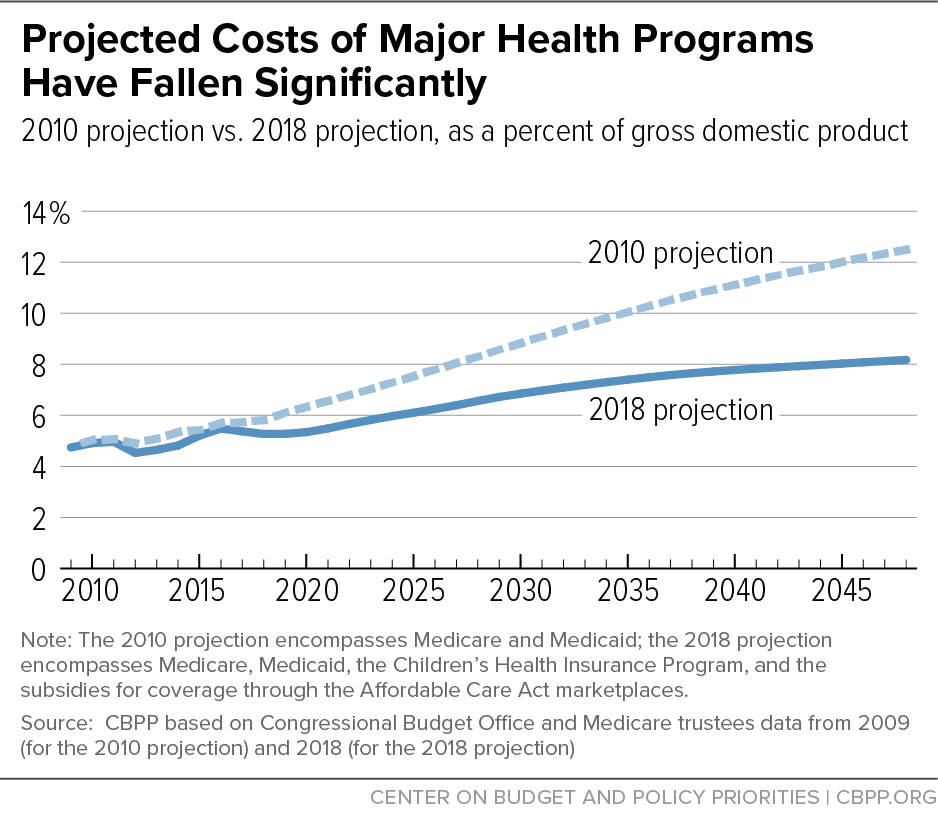 Projected Costs of Major Health Programs Have Fallen Significantly