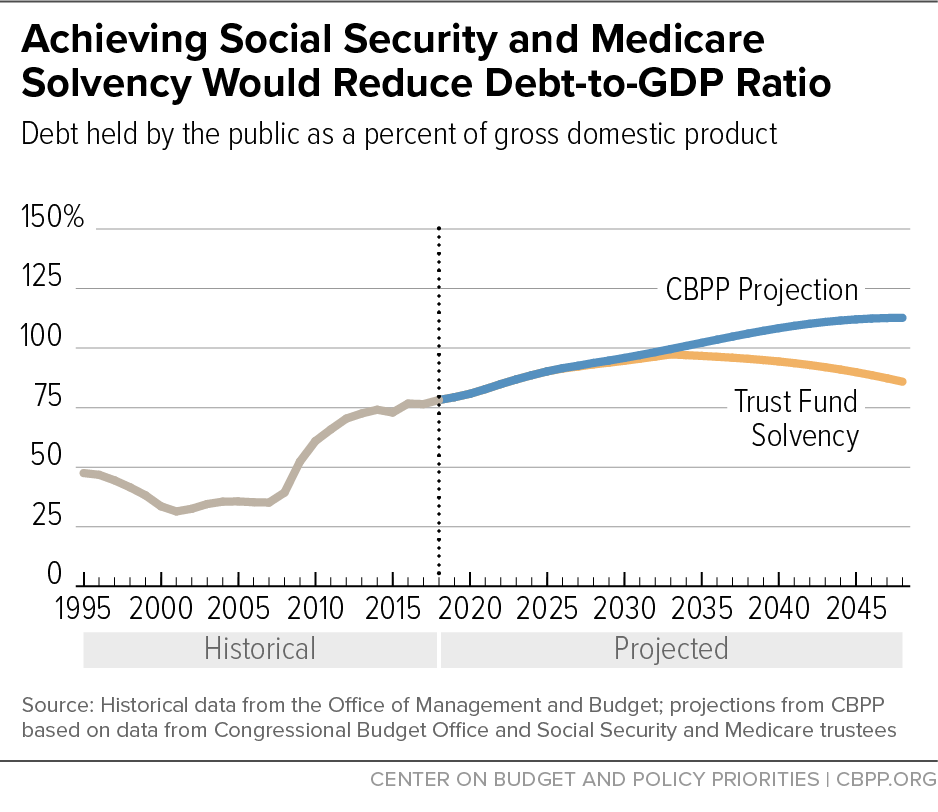 Achieving Social Security and Medicare Solvency Would Reduce Debt-to-GDP Ratio