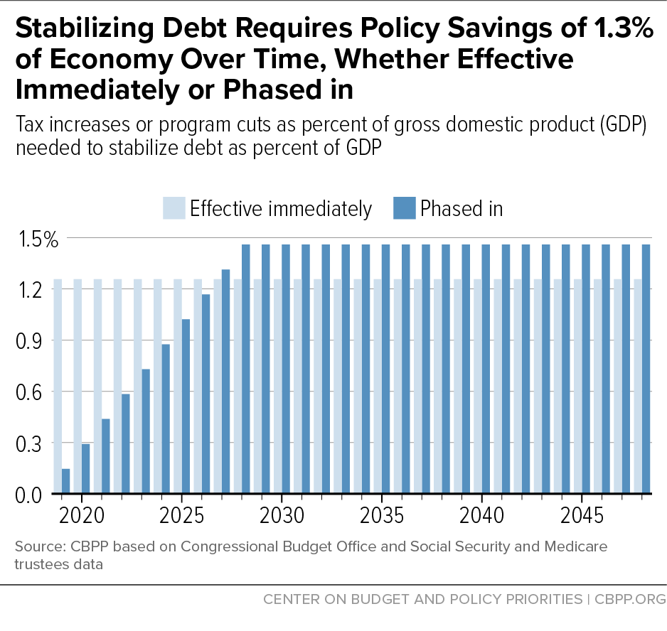 Stabilizing Debt Requires Policy Savings of 1.3% of Economy Over Time, Whether Effective Immediately or Phased in