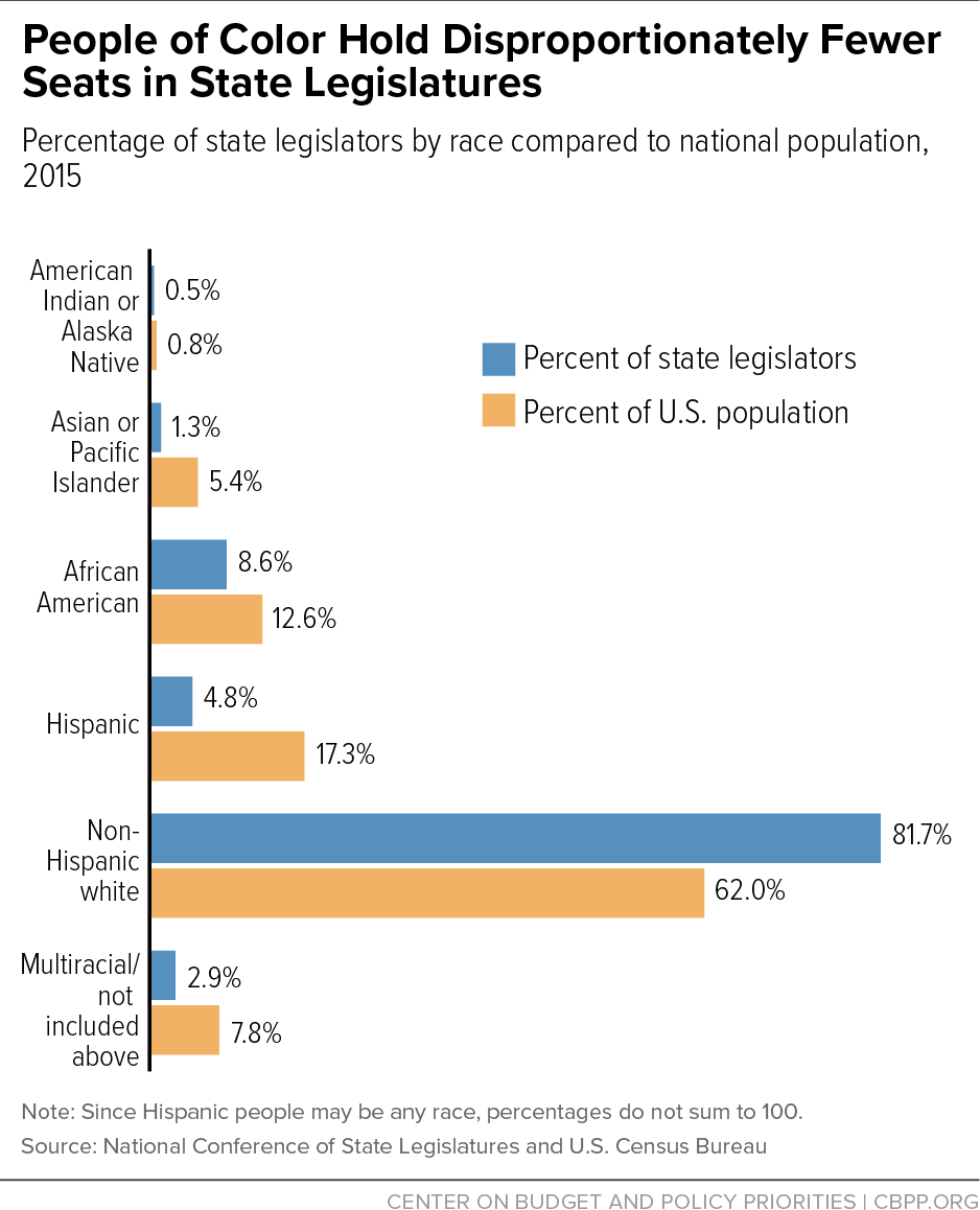 People of Color Hold Disproportionately Fewer Seats in State Legislatures