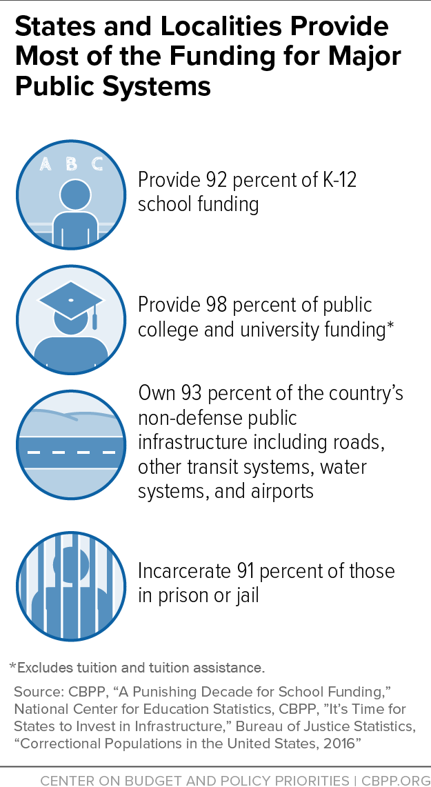 States and Localities Provide Most of the Funding for Major Public Systems