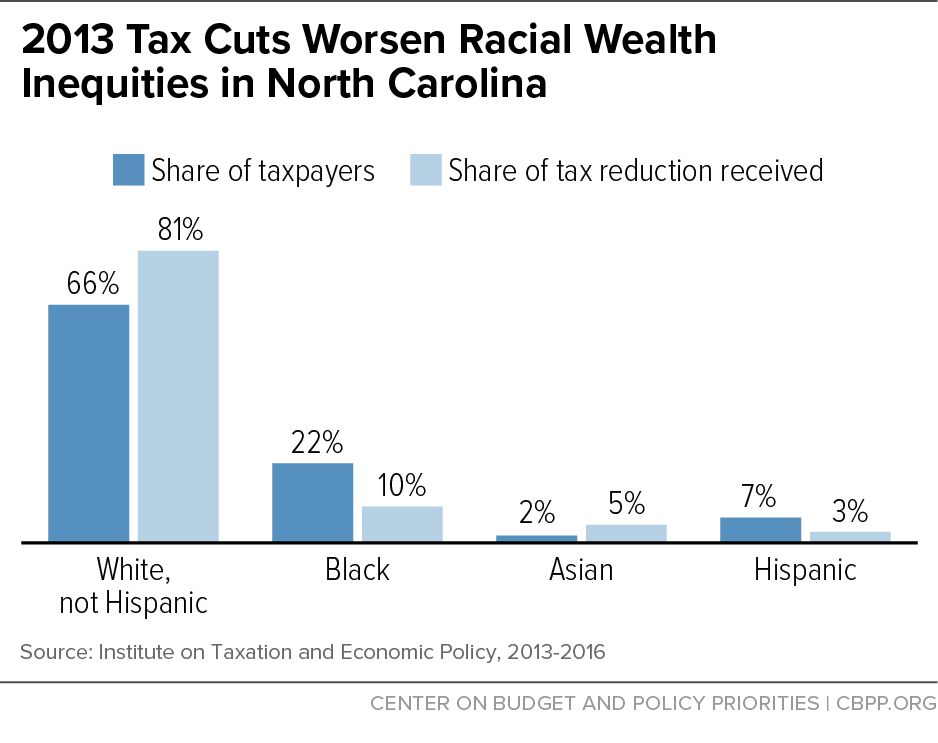 2013 Tax Cuts Worsen Racial Wealth Inequities in North Carolina