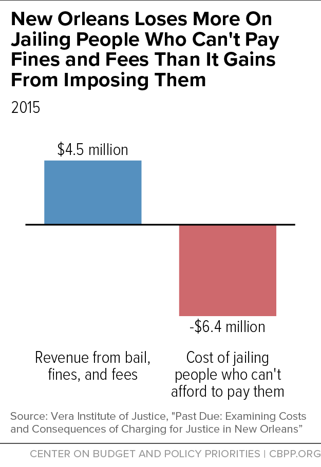 New Orleans Loses More On Jailing People Who Can't Pay Fines and Fees Than It Gains From Imposing Them