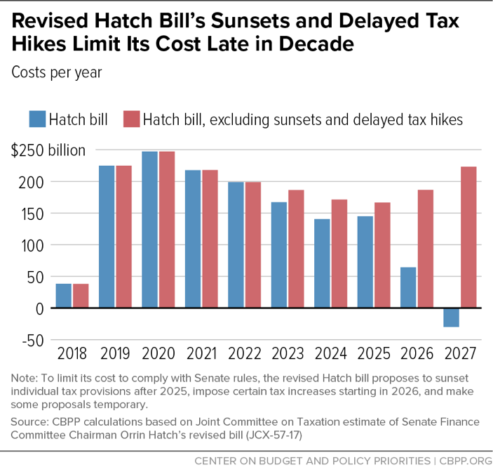 Revised Hatch Bill's Sunsets and Delayed Tax Hikes Limit Its Cost Late in Decade