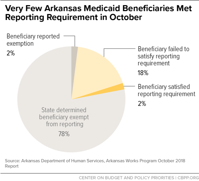 Very Few Arkansas Medicaid Beneficiaries Met Reporting Requirement in October