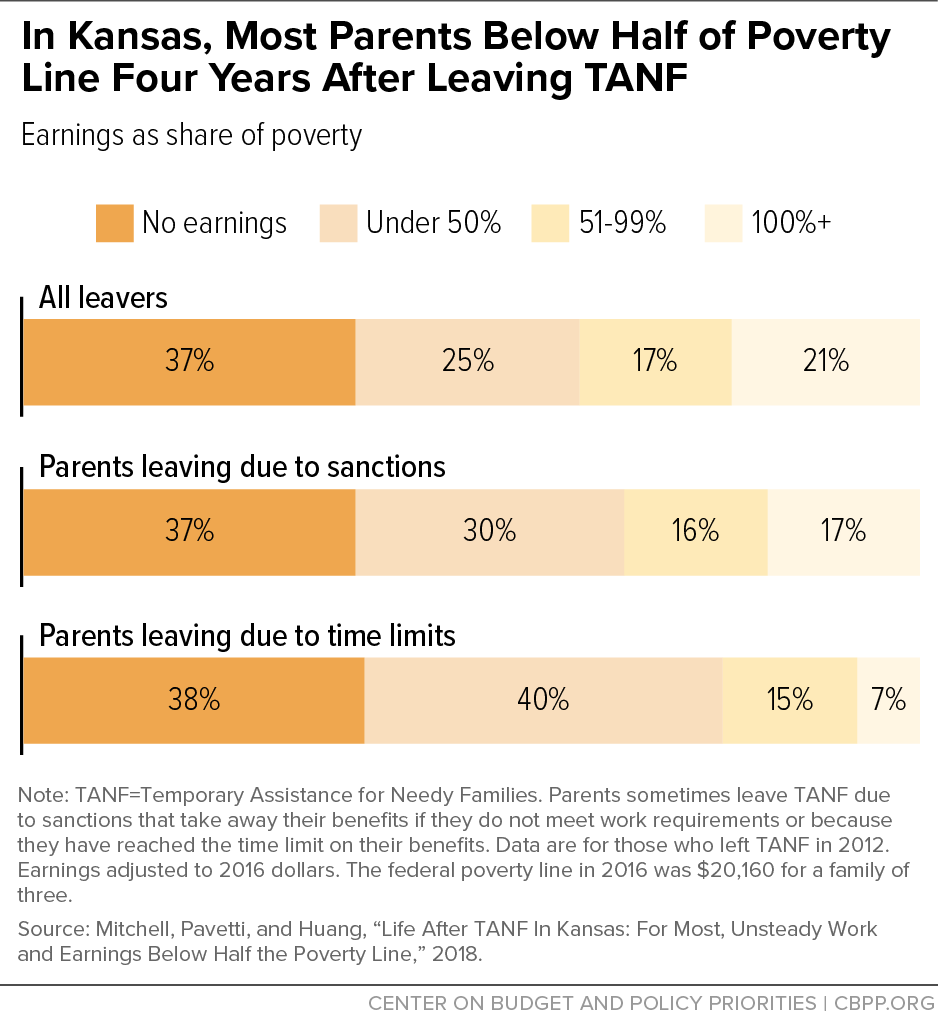 In Kansas, Most Parents Below Half of Poverty Line Four Years After Leaving TANF