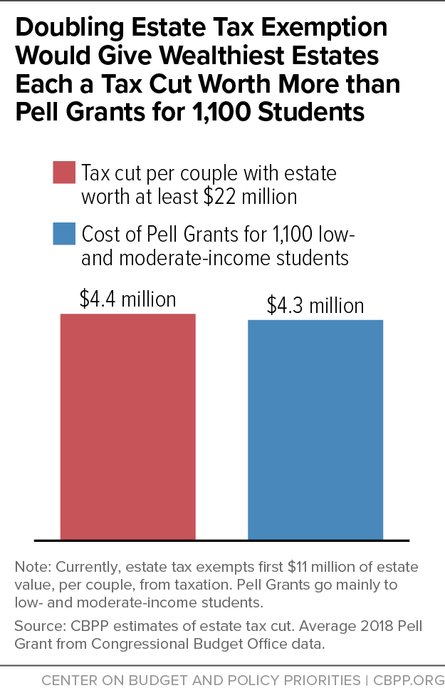 Doubling Estate Tax Exemption Would Give Wealthiest Estates Each a Tax Cut Worth More than Pell Grants fro 1,100 Students
