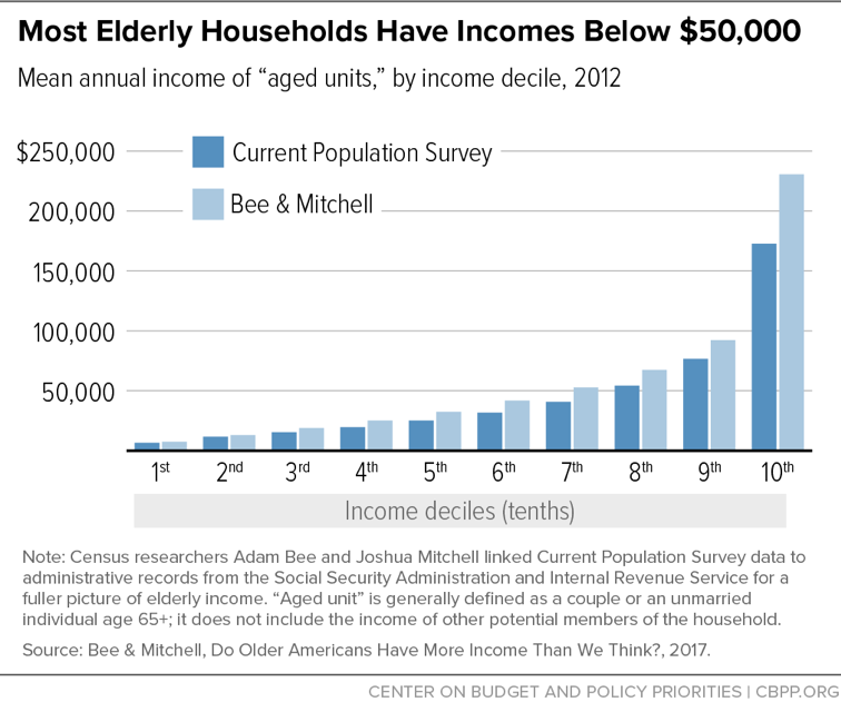 Most Elderly Households Have Incomes Below $50,000
