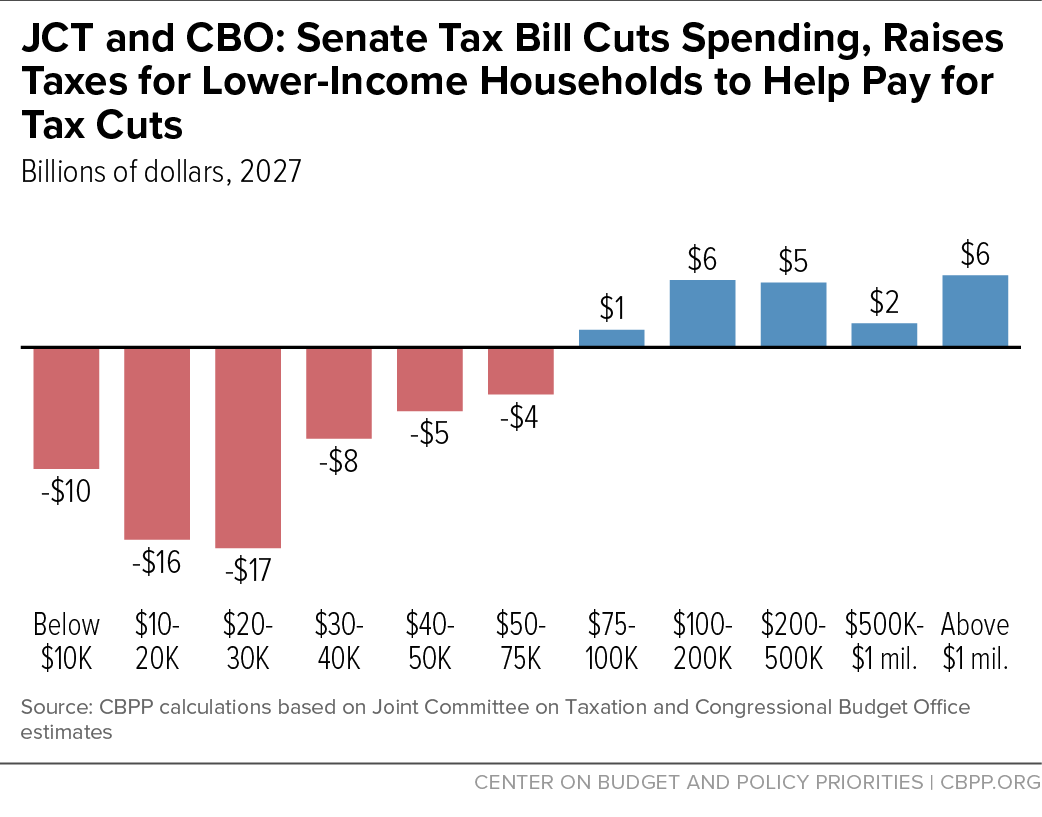 JCT and CBO: Senate Tax Bill Cuts Spending, Raises Taxes for Lower-Income Households to Help Pay for Tax Cuts