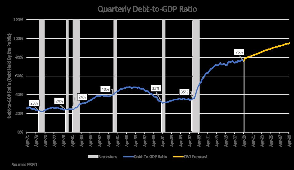Quarterly Debt-to-GDP Ratio
