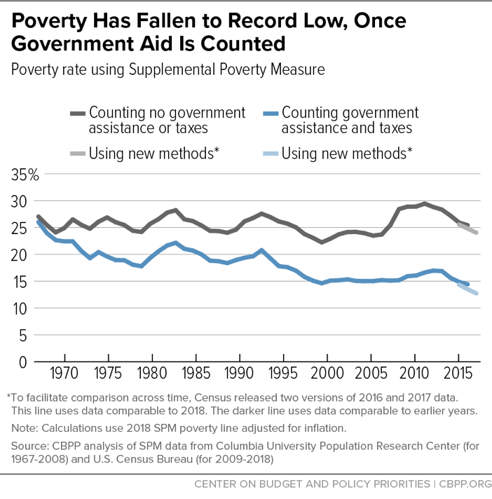 Poverty Has Fallen to Record Low, Once Government Aid is Counted