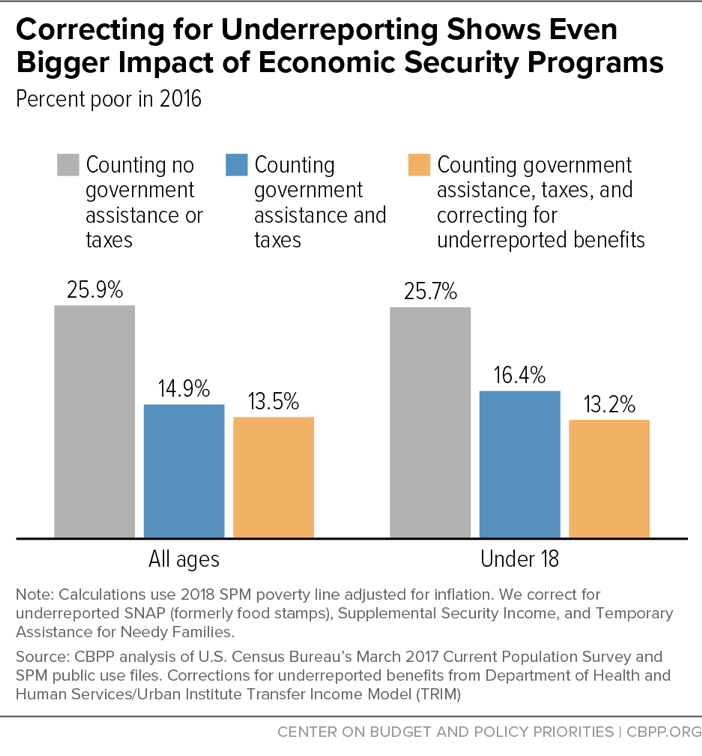 Correcting for Underreporting Shows Even Bigger Impact of Economic Security Programs