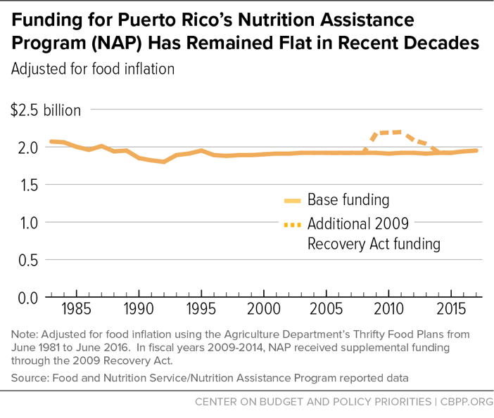 Funding for Puerto Rico's Nutrition Assistance Program (NAP) Has Remained Flat in Recent Decades