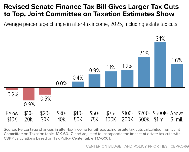 Revised Senate Finance Tax Bill Gives Larger Tax Cuts to Top, Joint Committee on Taxation Estimates Show