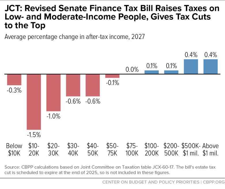 JCT: Revised Senate Finance Tax Bill Raises Taxes on Low- and Moderate-Income People, Gives Tax Cuts to the Top