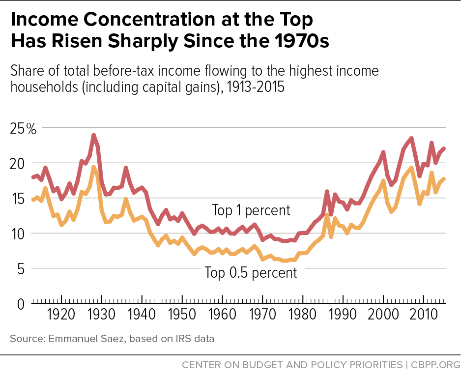 Income Concentration at the Top Has Risen Sharply Since the 1970s