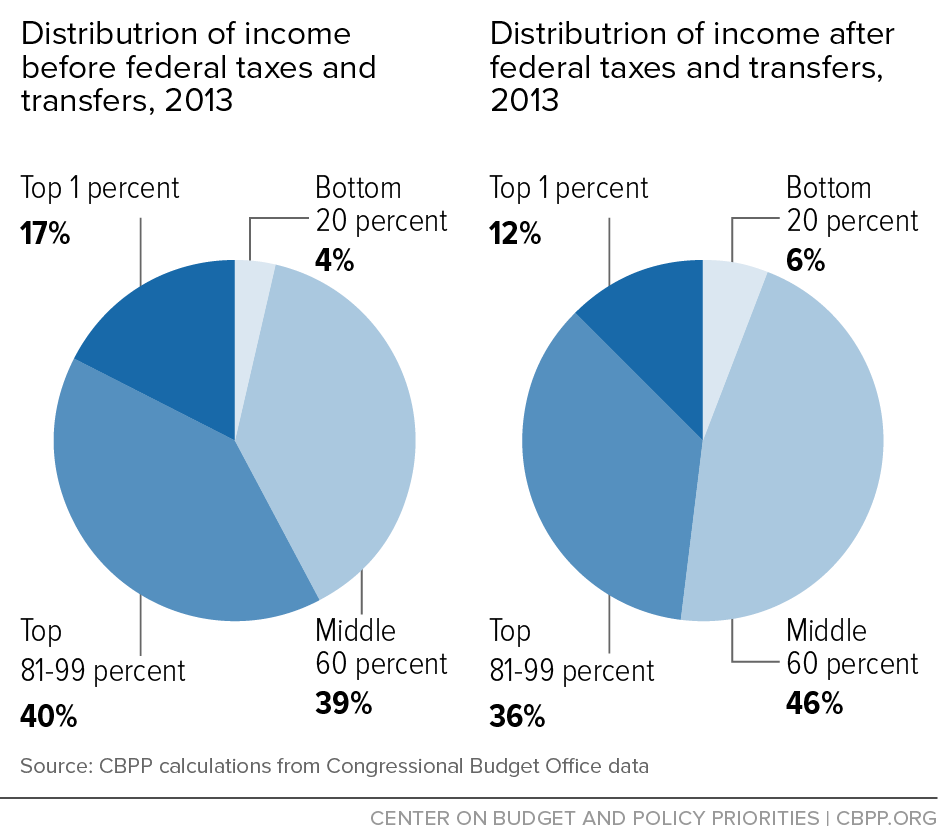 Distribution of income before and after federal taxes and transfers, 2013