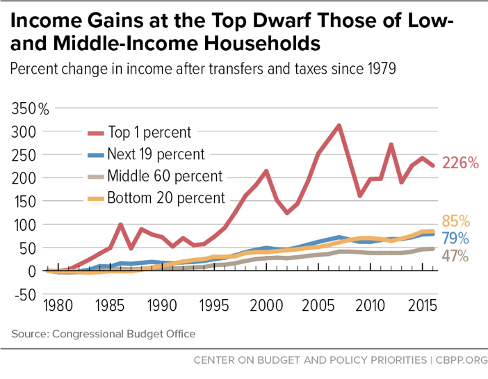 Income Gains at the Top Dwarf Those of Low and Middle-Income Households