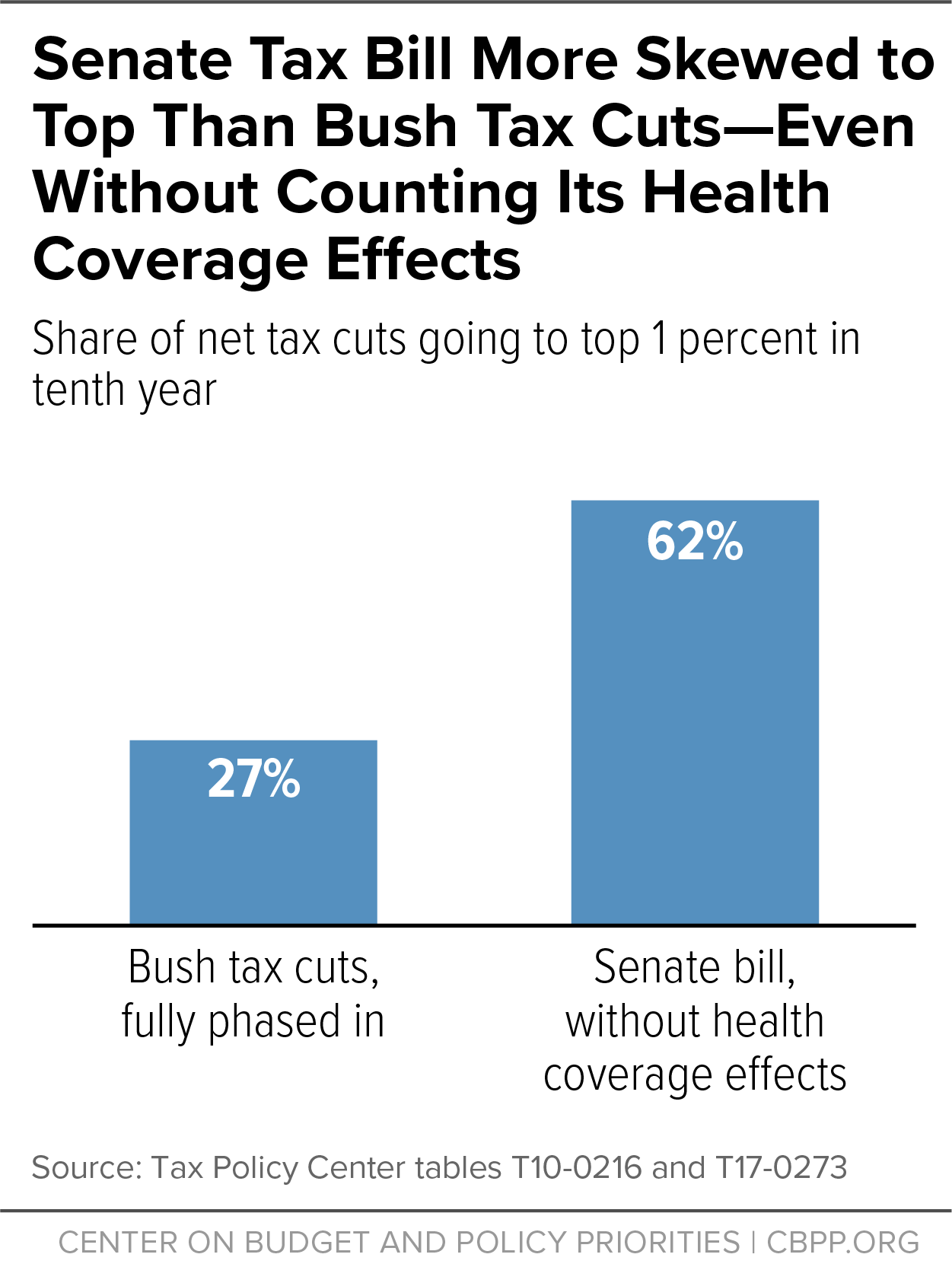 Senate Tax Bill More Skewed to Top Than Bush Tax Cuts -- Even Without Counting Its Health Coverage Effects