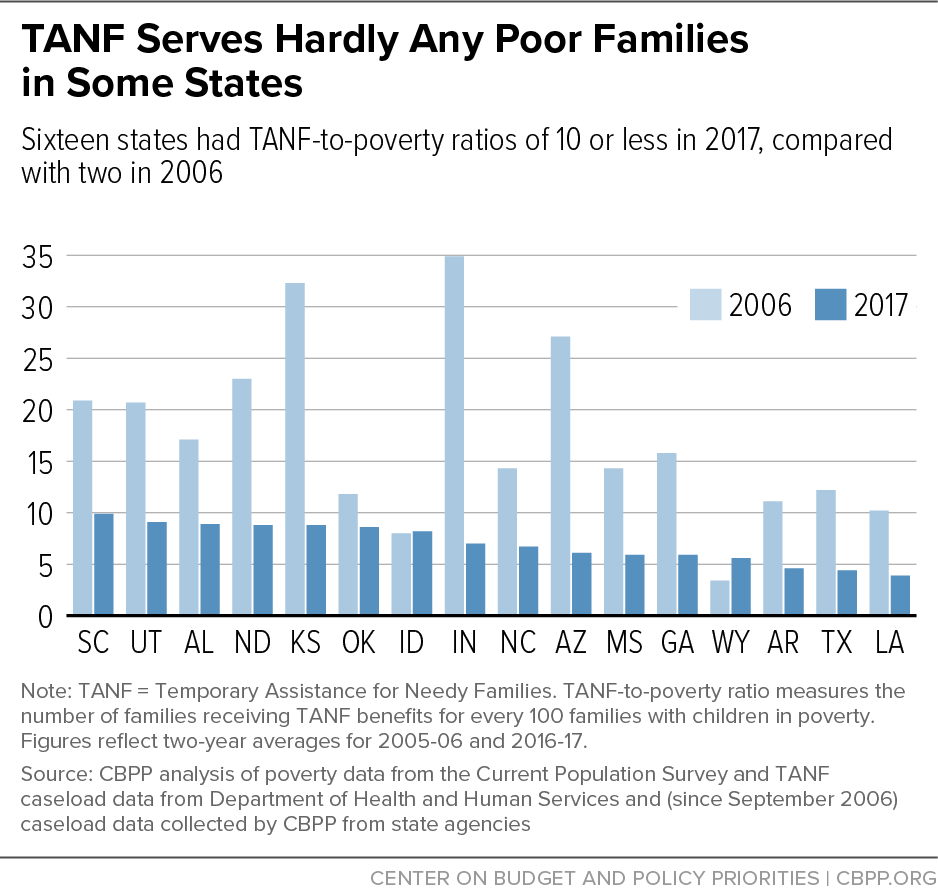 TANF Serves Hardly Any Poor Families in Some States
