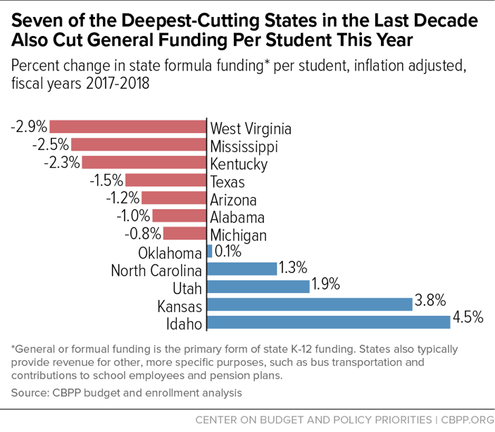Seven of the Deepest-Cutting States in the Last Decade Also Cut General Funding Per Student This Year