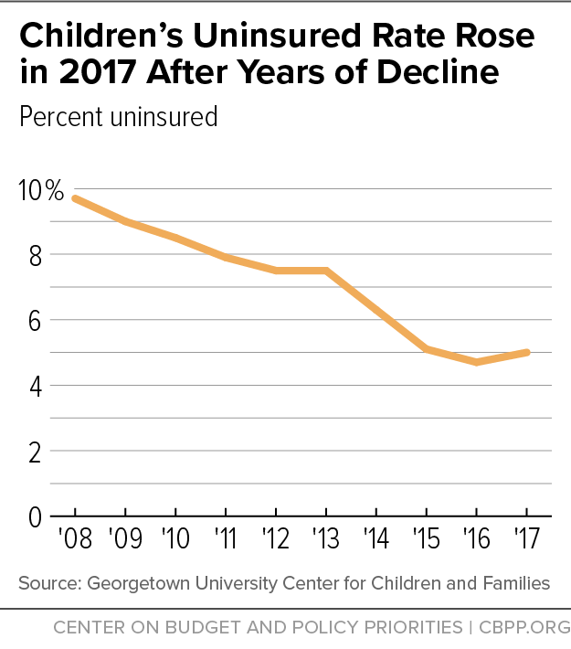 Children's Uninsured Rate Rose in 2017 After Years of Decline