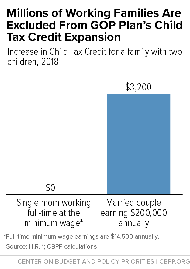 Millions of Working Families Are Excluded From GOP Plan's Child Tax Credit Expansion