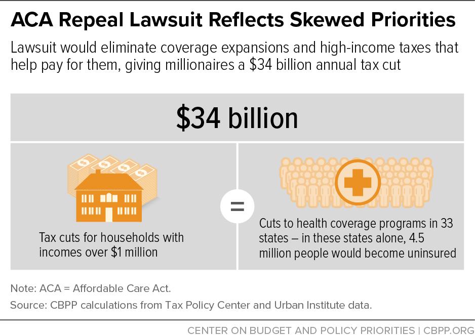 ACA Repeal Lawsuit Reflects Skewed Priorities