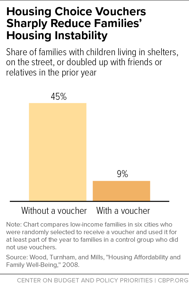 Housing Choice Vouchers Sharply Reduce Families' Housing Instability