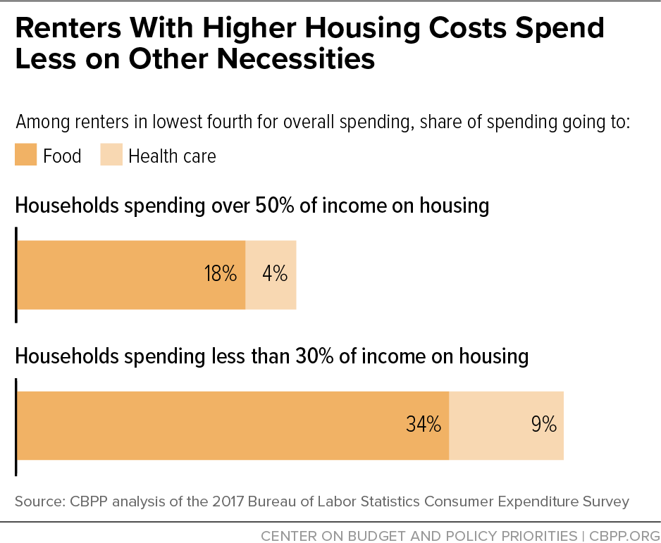 Renters with Higher Housing Costs Spend Less on Other Necessities
