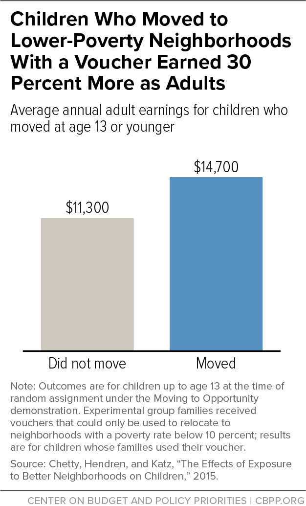 Children Who Moved to Lower-Poverty Neighborhoods With a Voucher Earned 30 Percent More as Adults